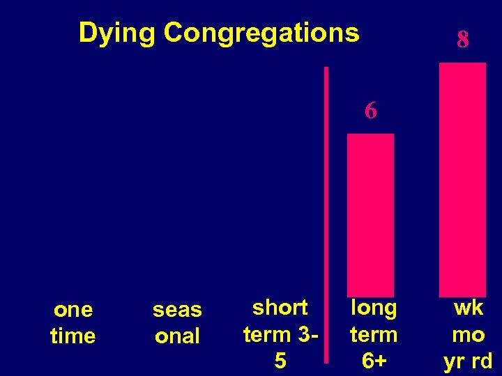 Dying Congregations 8 6 one time seas onal short term 35 long term 6+