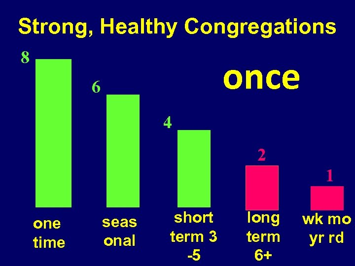 Strong, Healthy Congregations 8 once 6 4 2 1 one time seas onal short