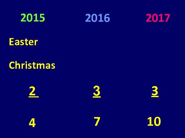 2015 2016 2017 2 3 3 4 7 10 Easter Christmas