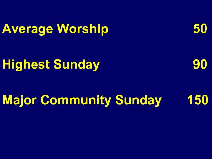 Average Worship 50 Highest Sunday 90 Major Community Sunday 150