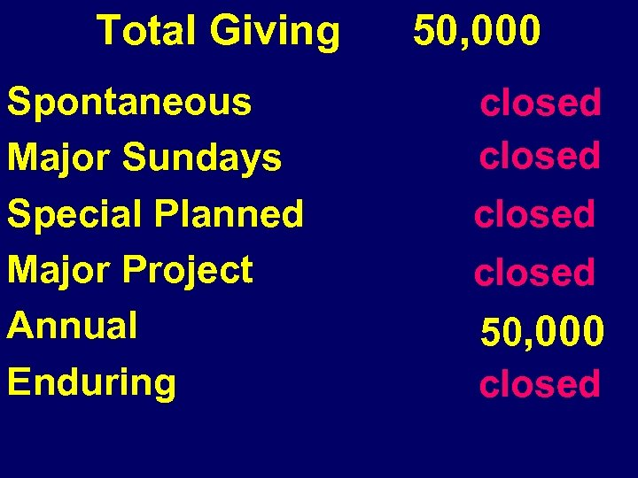 Total Giving Spontaneous Major Sundays Special Planned Major Project Annual Enduring 50, 000 closed