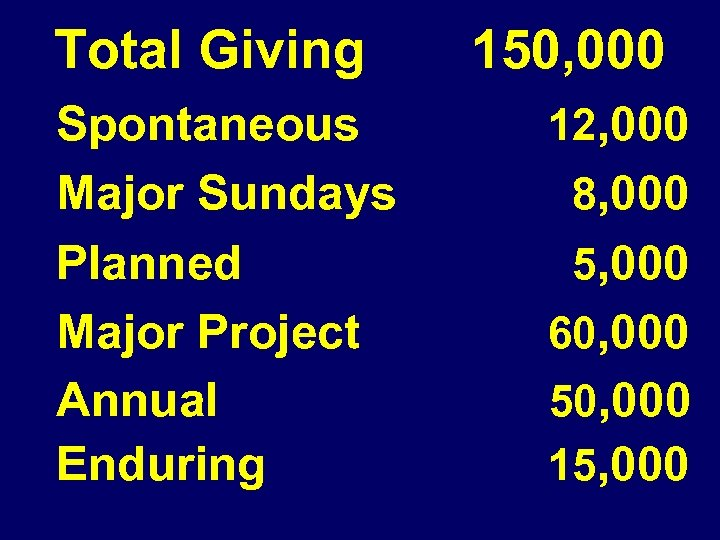 Total Giving Spontaneous Major Sundays Planned Major Project Annual Enduring 150, 000 12, 000