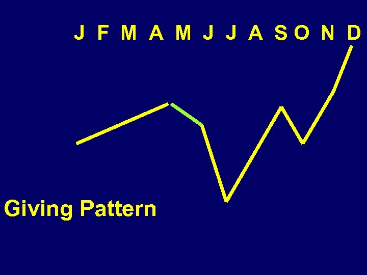 J F M A M J J A SO N D Giving Pattern