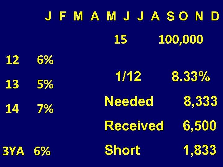 J F M A M J J A SO N D 15 12 100,
