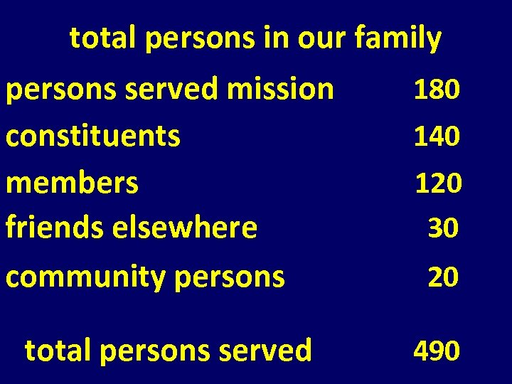 total persons in our family persons served mission constituents members friends elsewhere community persons