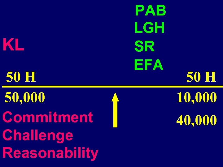 KL 50 H 50, 000 Commitment Challenge Reasonability PAB LGH SR EFA 50 H