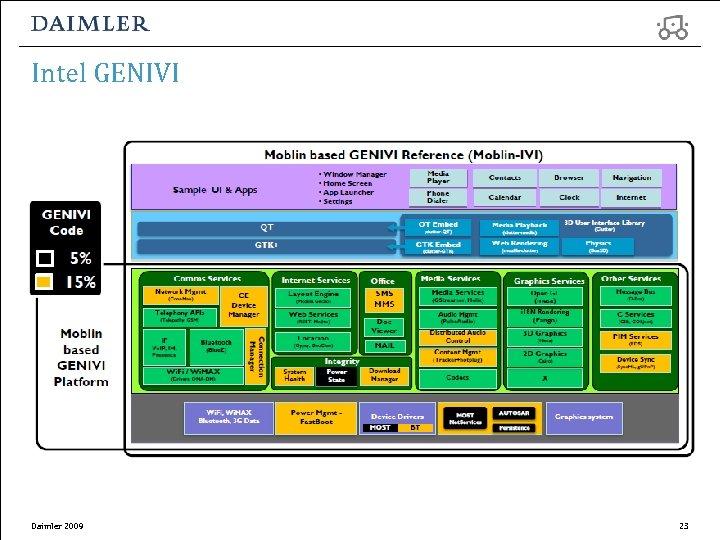 Intel GENIVI Daimler 2009 23
