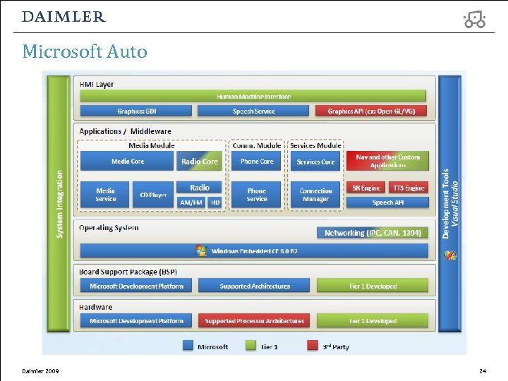 Microsoft Auto Daimler 2009 24