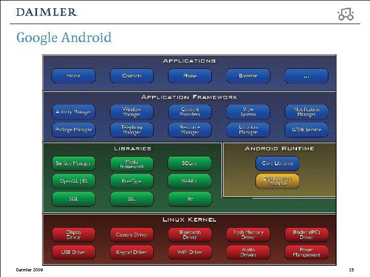 Google Android Daimler 2009 25