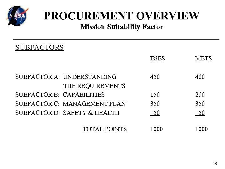 PROCUREMENT OVERVIEW Mission Suitability Factor SUBFACTORS ESES SUBFACTOR A: UNDERSTANDING THE REQUIREMENTS SUBFACTOR B:
