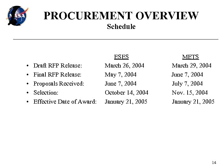 PROCUREMENT OVERVIEW Schedule • • • Draft RFP Release: Final RFP Release: Proposals Received: