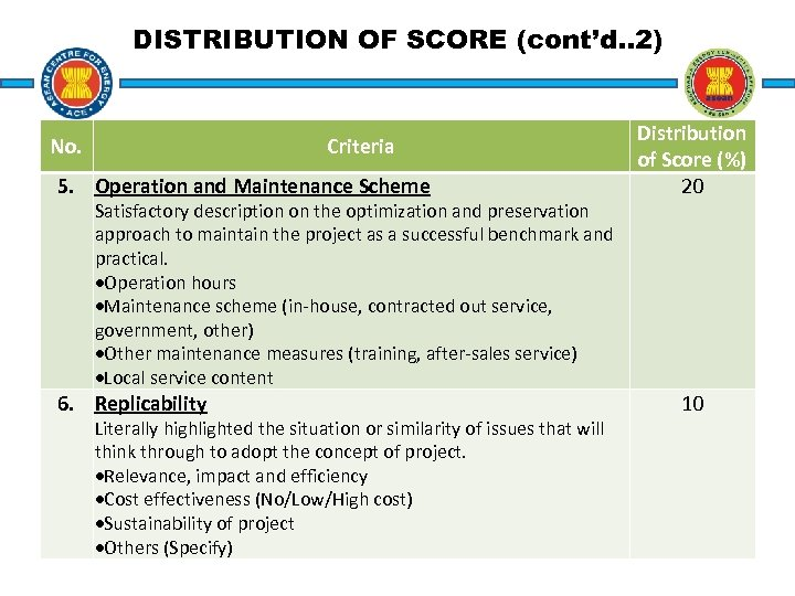DISTRIBUTION OF SCORE (cont'd. . 2) No. Criteria 5. Operation and Maintenance Scheme Satisfactory