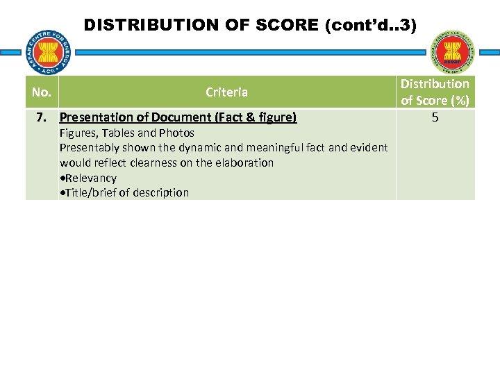 DISTRIBUTION OF SCORE (cont'd. . 3) No. Criteria 7. Presentation of Document (Fact &