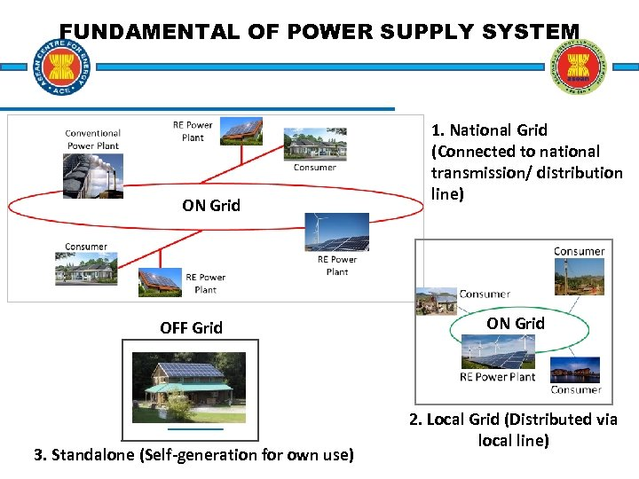 FUNDAMENTAL OF POWER SUPPLY SYSTEM ON Grid OFF Grid 3. Standalone (Self-generation for own