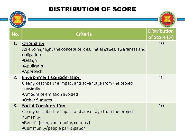 DISTRIBUTION OF SCORE No. Criteria 1. Originality Able to highlight the concept of idea,