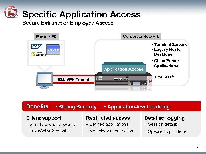 Specific Application Access Secure Extranet or Employee Access Corporate Network Partner PC • Terminal