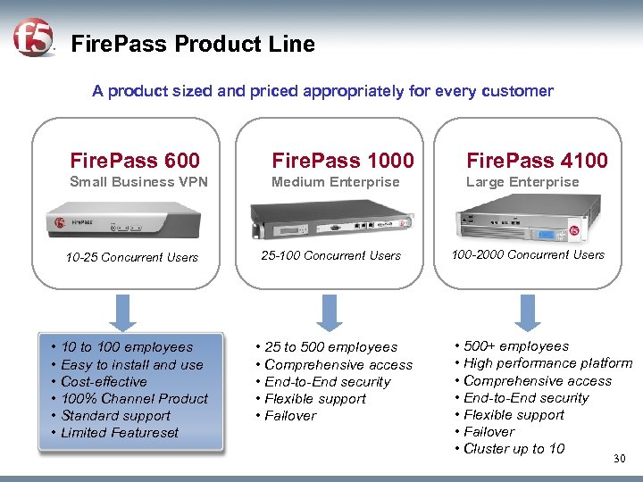 Fire. Pass Product Line A product sized and priced appropriately for every customer Fire.