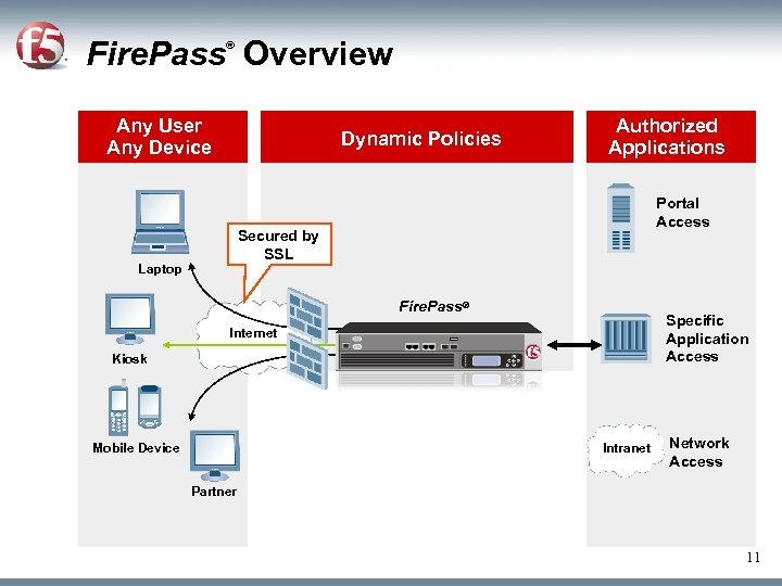 Fire. Pass Overview ® Any User Any Device Dynamic Policies Authorized Applications Portal Access