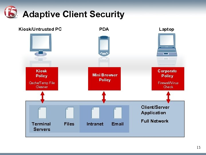 Adaptive Client Security Kiosk/Untrusted PC PDA Kiosk Policy Laptop Mini Browser Policy Cache/Temp File