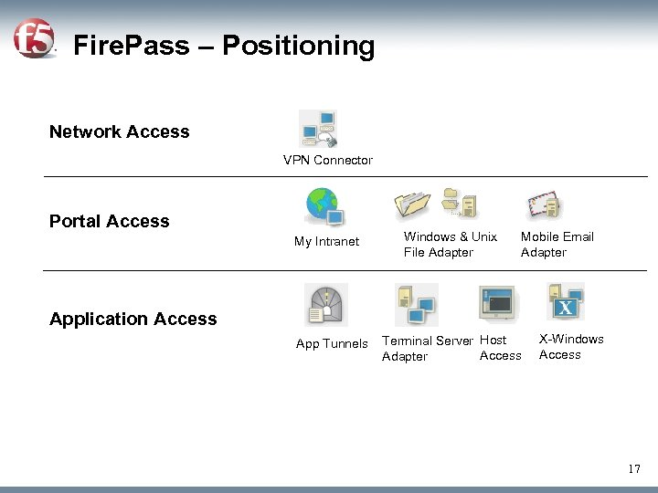 Fire. Pass – Positioning • Network Access VPN Connector • Portal Access My Intranet
