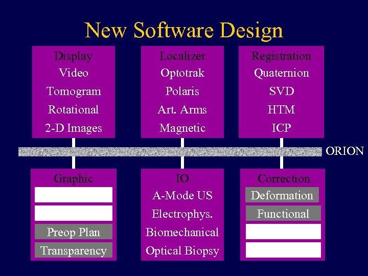 New Software Design Display Video Tomogram Rotational 2 -D Images Localizer Optotrak Polaris Art.