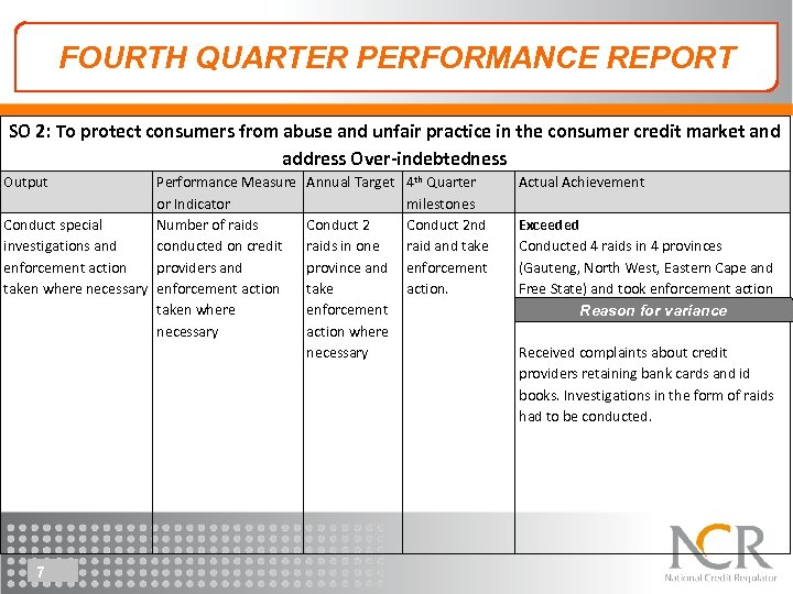 FOURTH QUARTER PERFORMANCE REPORT SO 2: To protect consumers from abuse and unfair practice