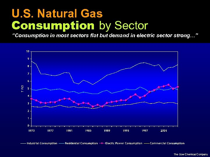 "U. S. Natural Gas Consumption by Sector ""Consumption in most sectors flat but demand"