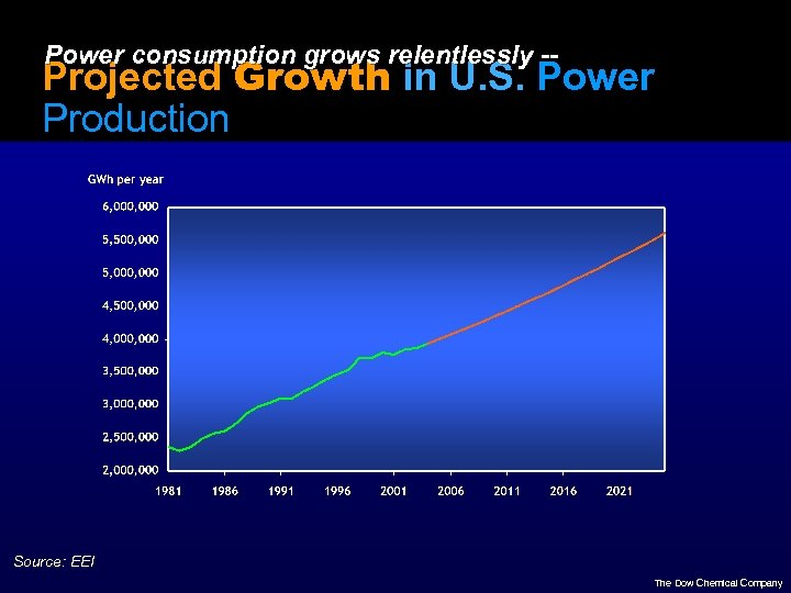 Power consumption grows relentlessly -- Projected Growth in U. S. Power Production Source: EEI