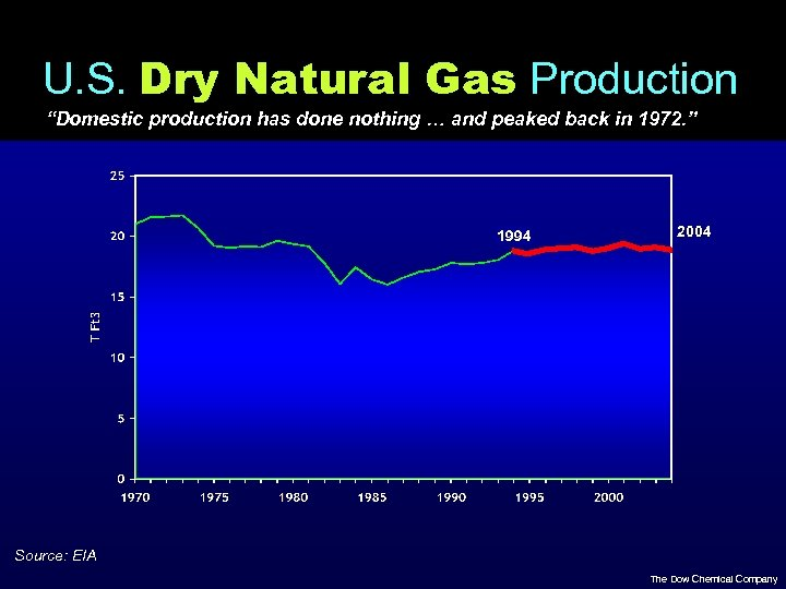 "U. S. Dry Natural Gas Production ""Domestic production has done nothing … and peaked"