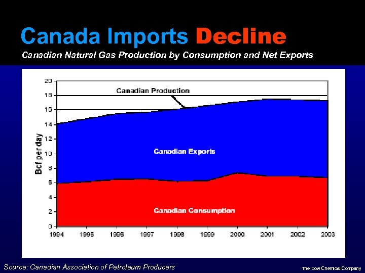 Canada Imports Decline Canadian Natural Gas Production by Consumption and Net Exports Source: Canadian