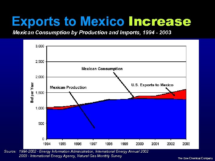 Exports to Mexico Increase Mexican Consumption by Production and Imports, 1994 - 2003 Source: