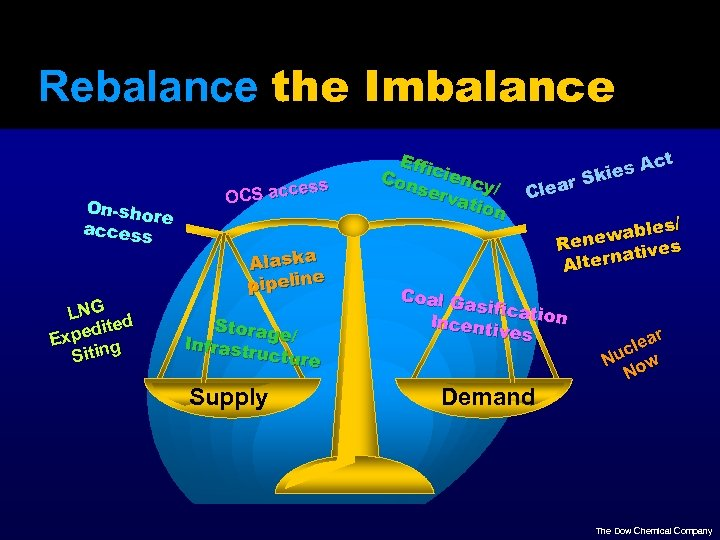 Rebalance the Imbalance On-sho re access LNG d ite xped E g Sitin ss