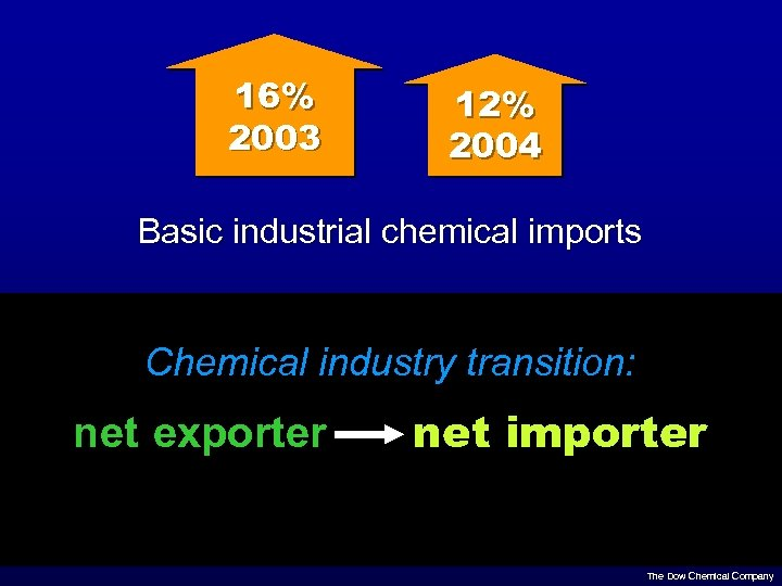 16% 2003 12% 2004 Basic industrial chemical imports Chemical industry transition: net exporter net