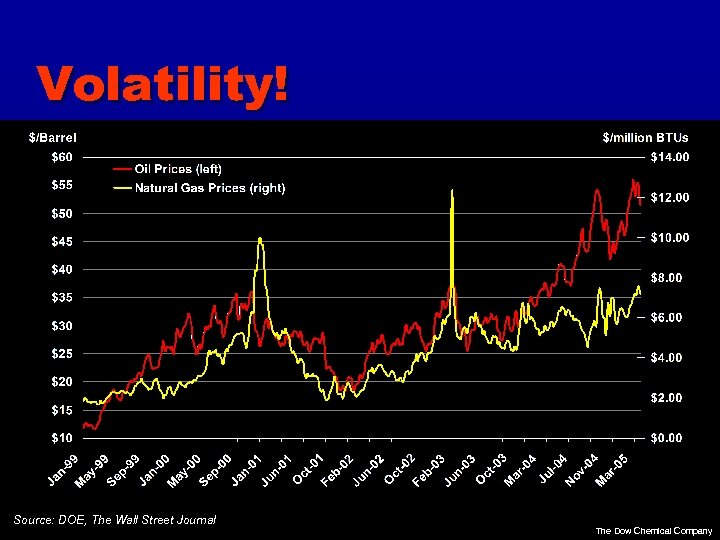 Volatility! Source: DOE, The Wall Street Journal The Dow Chemical Company