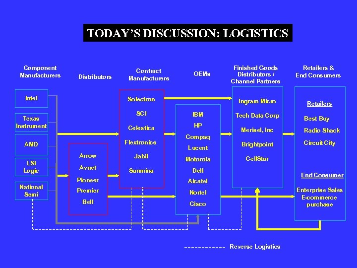 TODAY'S DISCUSSION: LOGISTICS Component Manufacturers Distributors Intel Contract Manufacturers Solectron Texas Instrument SCI IBM