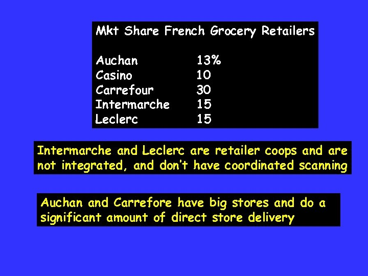 Mkt Share French Grocery Retailers Auchan Casino Carrefour Intermarche Leclerc 13% 10 30 15