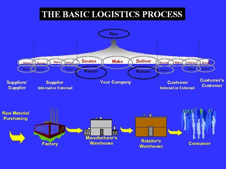 THE BASIC LOGISTICS PROCESS Plan Deliver Return Suppliers' Supplier Source Make Return Deliver Return
