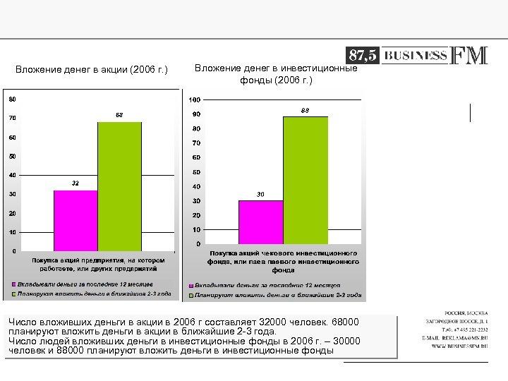 Вложение денег в акции (2006 г. ) Вложение денег в инвестиционные фонды (2006 г.