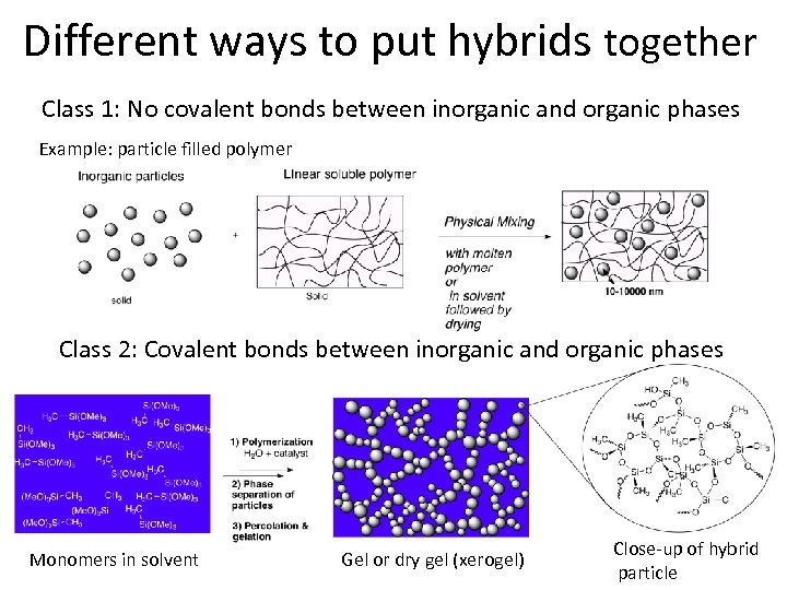 Different ways to put hybrids together Class 1: No covalent bonds between inorganic and