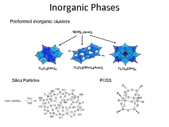 Inorganic Phases Preformed inorganic clusters Ti(OR)4 -x(acac)x Ti 12 O 16(OPri)16 Silica Particles Ti