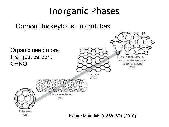 Inorganic Phases Carbon Buckeyballs, nanotubes and graphene Organic need more than just carbon: CHNO