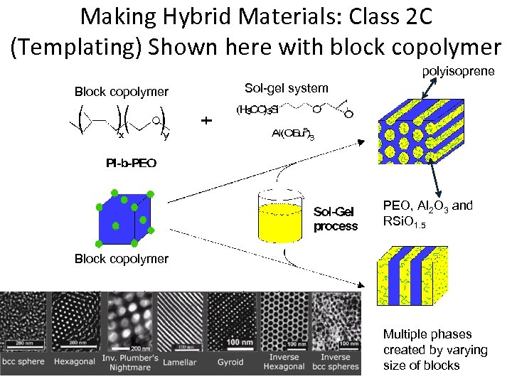 Making Hybrid Materials: Class 2 C (Templating) Shown here with block copolymer polyisoprene Block