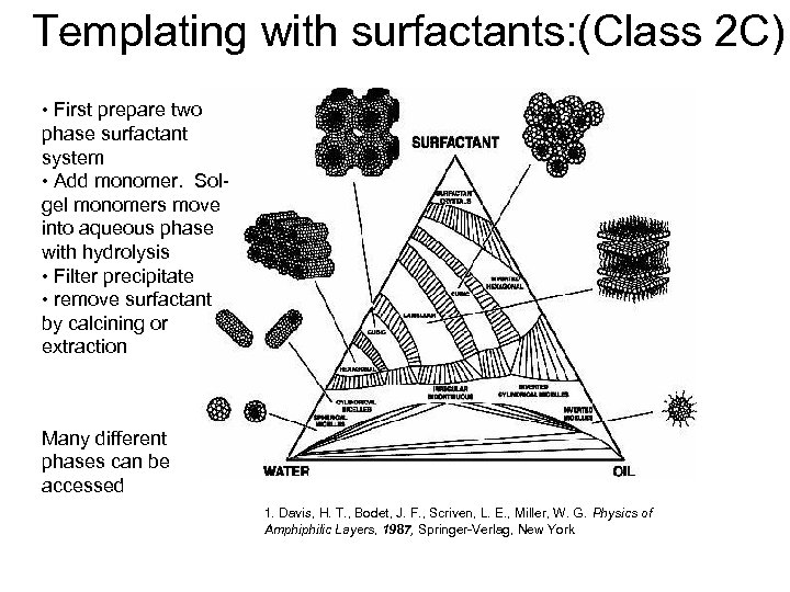 Templating with surfactants: (Class 2 C) • First prepare two phase surfactant system •