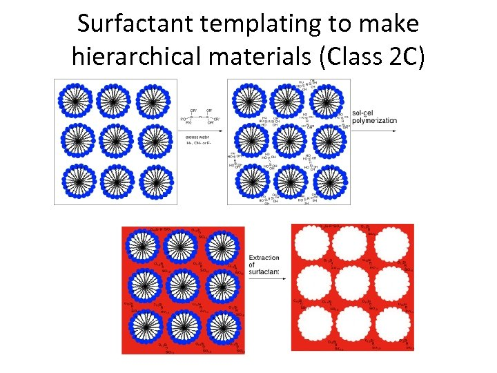 Surfactant templating to make hierarchical materials (Class 2 C)