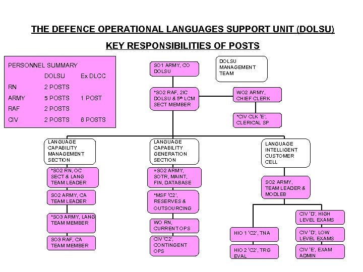 THE DEFENCE OPERATIONAL LANGUAGES SUPPORT UNIT (DOLSU) KEY RESPONSIBILITIES OF POSTS PERSONNEL SUMMARY DOLSU