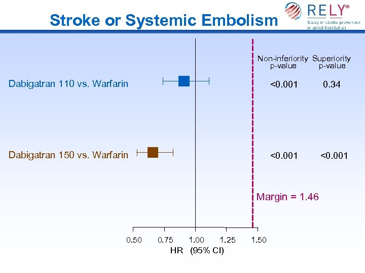 Stroke or Systemic Embolism Non-inferiority Superiority p-value Dabigatran 110 vs. Warfarin <0. 001 0.