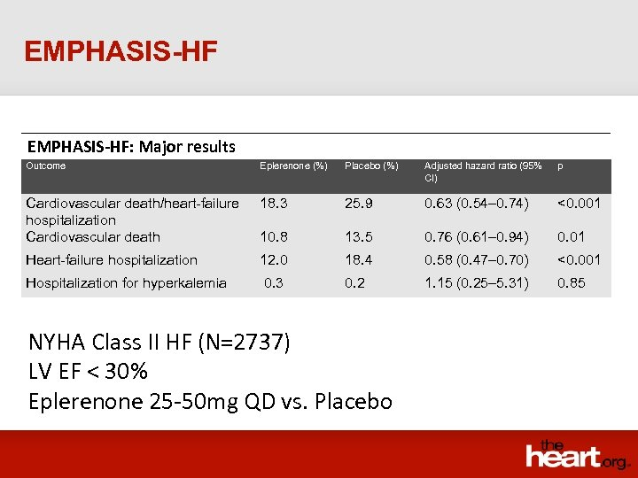 EMPHASIS-HF: Major results Outcome Eplerenone (%) Placebo (%) Adjusted hazard ratio (95% CI) p