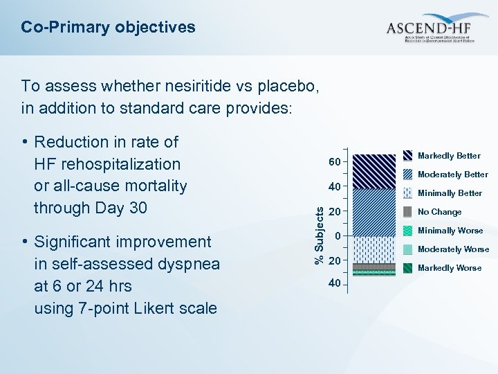 Co-Primary objectives To assess whether nesiritide vs placebo, in addition to standard care provides: