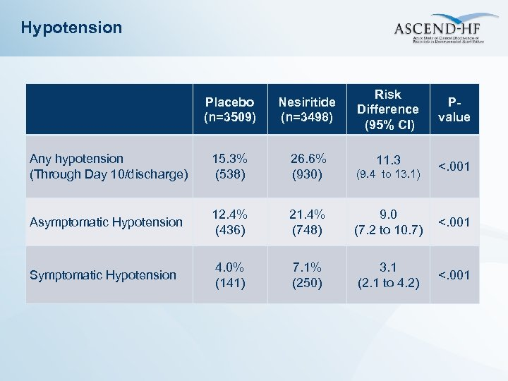 Hypotension Risk Difference (95% CI) Placebo (n=3509) Nesiritide (n=3498) Any hypotension (Through Day 10/discharge)