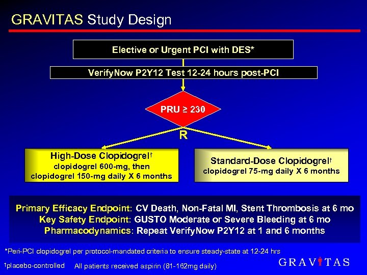 GRAVITAS Study Design Elective or Urgent PCI with DES* Verify. Now P 2 Y